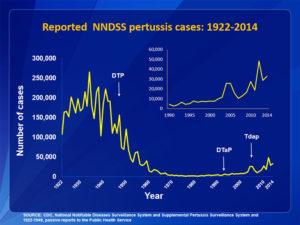 pertussis-graph